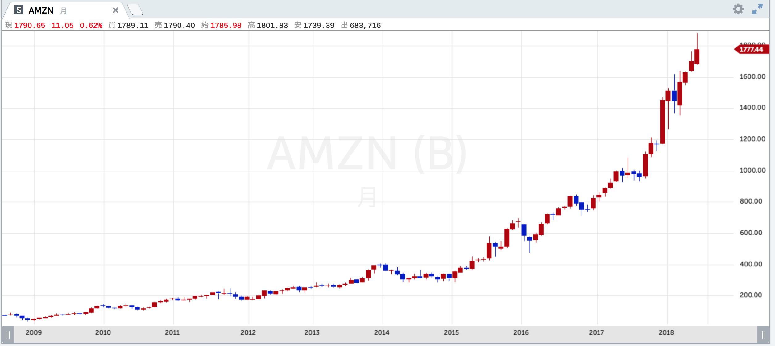 アマゾン 株価 リアルタイム アマゾン・ドット・コム【AMZN】:株式/株価